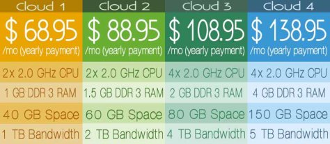 Cloud Hosting - SiteGround