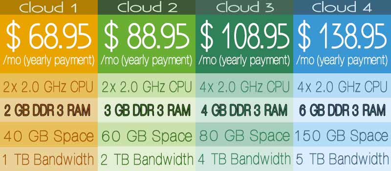 Cloud Hosting USA datacenter - SiteGround